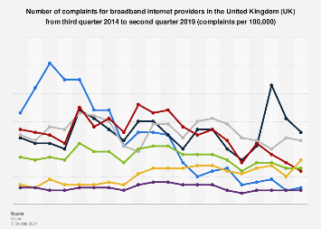 Number of complaints for broadband providers in the United Kingdom Q3 2014-Q1 2018