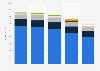 Advertising revenue in the newspaper industry in Norway 2011-2015, by type