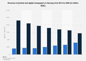 Revenue of printed and digital newspapers in Norway 2011-2015