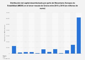 Tercer rescate de la banca en Grecia: capital desembolsado por el MEDE 2015-2018