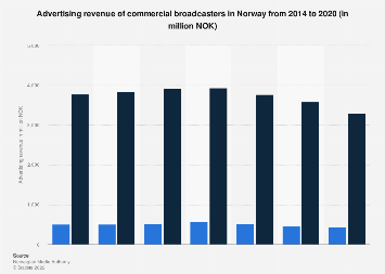 Advertising revenue of commercial broadcasters in Norway 2011-2015