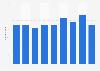 Belgium: number of enterprises in the water transport industry 2008-2016