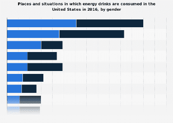 Places and situations in energy drinks are consumed in the U.S. 2016, by gender