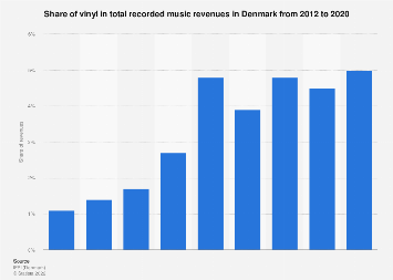Share of vinyl in total recorded music revenues in Denmark 2012-2016
