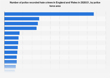 Racial hate crimes in England and Wales 2016-2017, by region