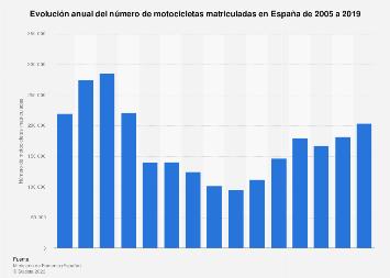 Evolución de la cantidad de motocicletas registradas anualmente España 2005-2018