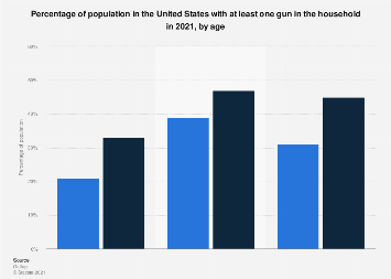 Gun ownership in the U.S. 2017, by age