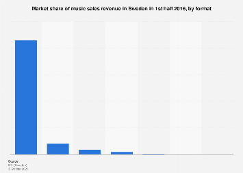 Market share of music sales revenue in Sweden H1 2016, by format