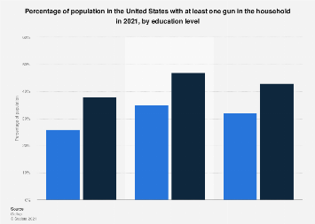 Gun ownership in the U.S. 2017, by education level