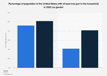 Gun ownership in the U.S. 2017, by gender