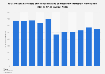 Total annual salary costs of the chocolate industry in Norway 2004-2014