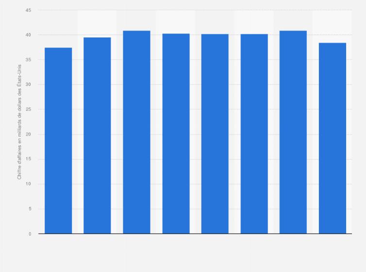 Antibiotiques   chiffre d affaires mondial 2008-2015   Statistique 9ff57701cce7