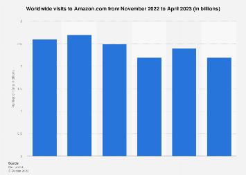 Web visitor traffic to Amazon com 2019 | Statista