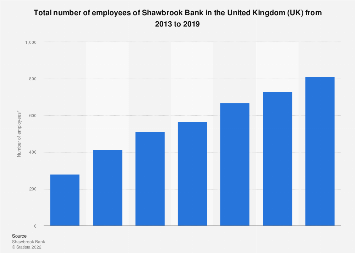 Total employees of Shawbrook Bank the United Kingdom (UK) 2013-2017