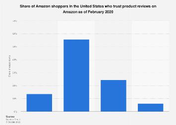 U.S. Amazon shopper product review trust 2019