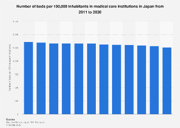 Number of medical care institution beds per 100,000 inhabitants in Japan 2006-2015