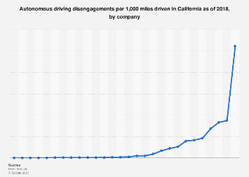 California - autonomous driving disengagements per km driven 2016