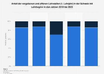 Lehrstellenvergabe in der Schweiz 2018