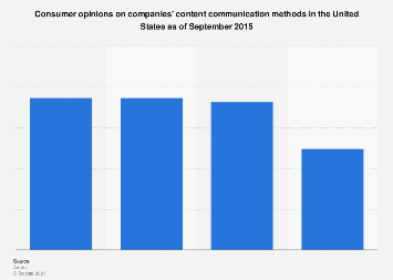 U.S. consumers opinions of companies' content campaigns 2015