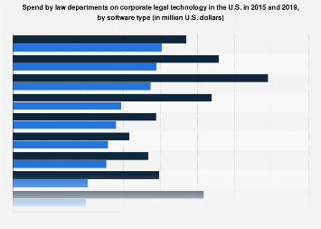 Law departments: spend on legal technology U S  2015-2019