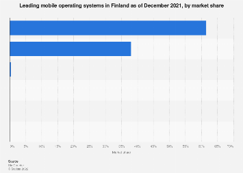 Leading mobile operating systems in Finland 2018, by market share