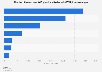 Racist hate crimes in England and Wales, by offence type 2015-2018