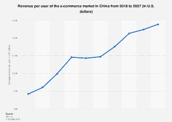 Retail e-commerce ARPU in China 2017-2023