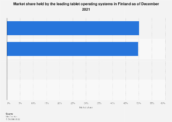 Market share held by tablet operating systems in Finland 2016