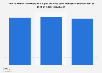 Italy: number of video game industry employees 2012-2014