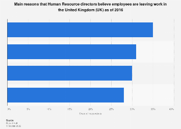 Main reasons for employees leaving work according to HR United Kingdom (UK) 2016