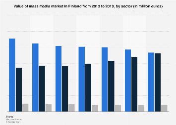 Finland: market value of the mass media 2013-2016, by sector