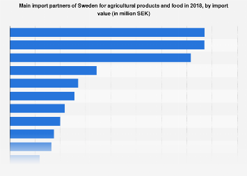 Sweden: import partners for agricultural products and food