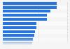 Gasto promedio del consumidor en óptica por CC. AA. España 2016
