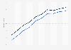 Porcentaje de hombres que usó el ordenador en los últimos tres meses España 2006-2015