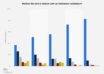 Umfrage zur Verkleidungslust an Halloween nach Alter in Deutschland 2018