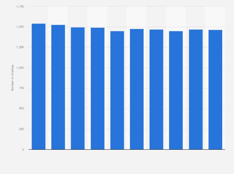 Japan Number Of Cinemas 2018 Statista