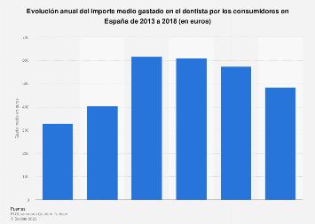 Gasto medio del consumidor español en el dentista España 2013-2018