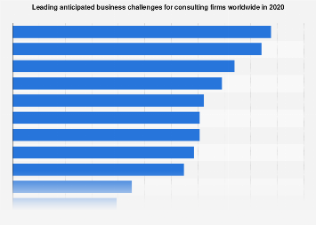 Top Business Challenges For Management Consulting Firms Worldwide 2017