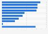 Mobile recruiting utilization by U.S. recruiting professionals 2015