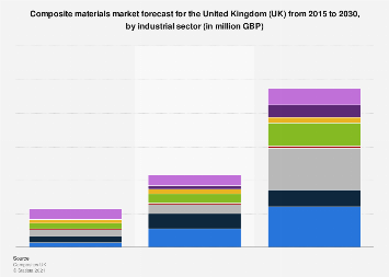 Forecasted market size for composite materials in the United Kingdom (UK) 2015-2030