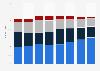 Voitures de location : répartition par type et motif en France 2009-2016