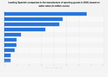 Leading sporting goods manufacturers Spain 2018