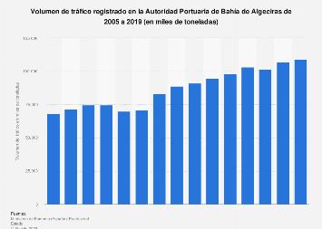 Tráfico observado en la Autoridad Portuaria de Bahía de Algeciras 2005-2018