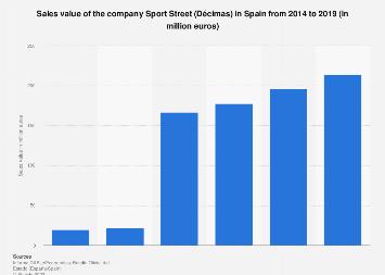 Sales value of Sport Street (Décimas brand) in Spain 2012-2015