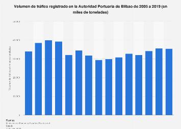 Tráfico observado en la Autoridad Portuaria de Bilbao 2005-2016