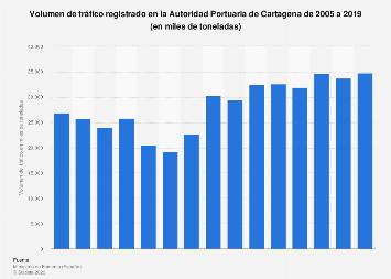 Tráfico observado en la Autoridad Portuaria de Cartagena 2005-2016