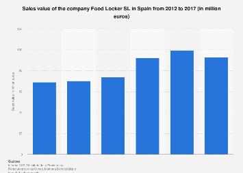 Sales value of Foot Locker in Spain 2012-2015