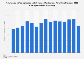 Tráfico observado en la Autoridad Portuaria de Ferrol-San Cibrao 2005-2018