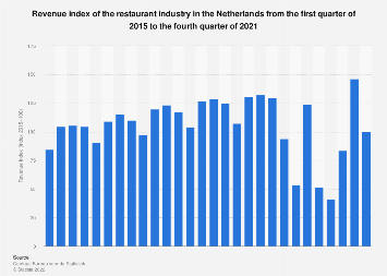 Revenue index of the restaurant industry in the Netherlands 2015-2018