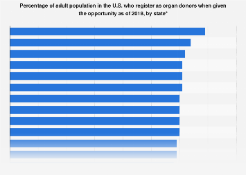 Share of adult U.S. population who were designated organ donors 2017, by state